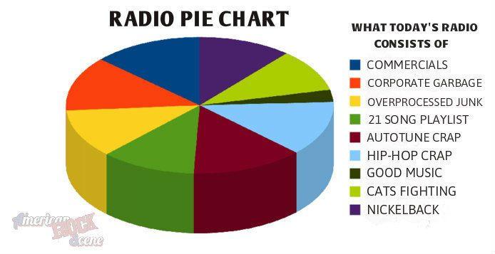 Radio pie chart